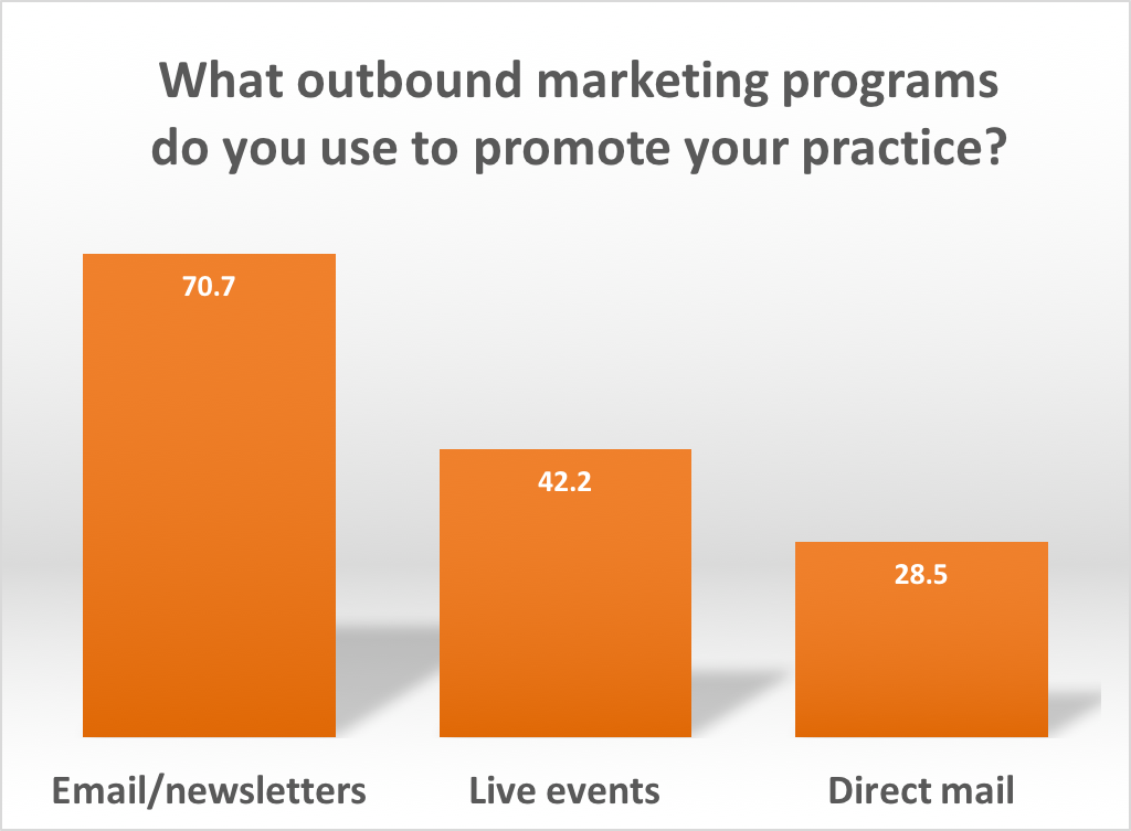 how advisors use outbound marketing
