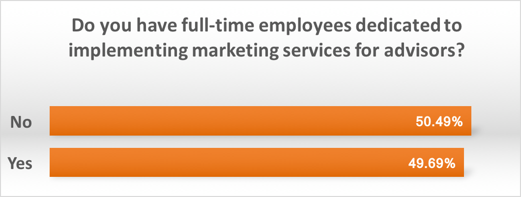 employees for marketing